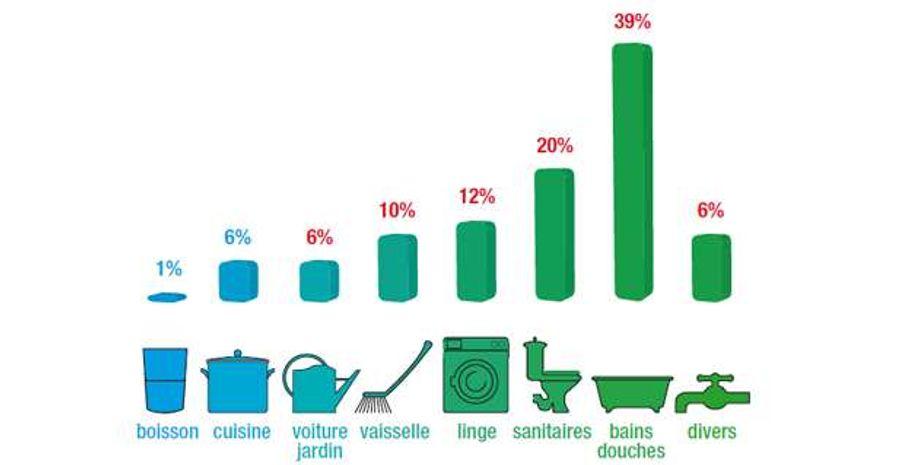Conseils pratiques pour réduire son impact carbone : 4. l'eau